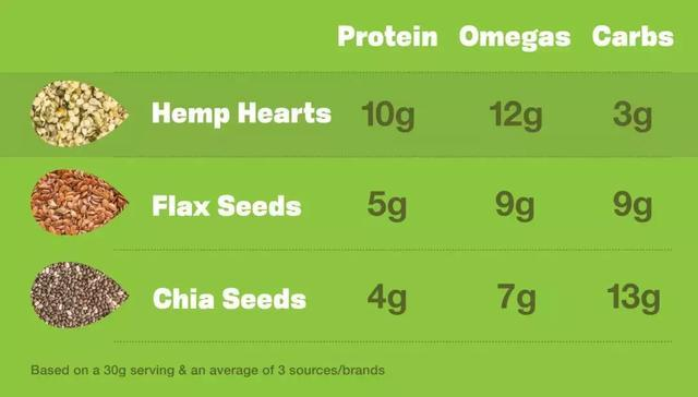 Hemp and flax
